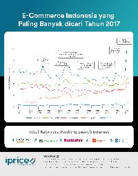 Persaingan E Commerce Indonesia Di 2017 Siapa Terpopuler