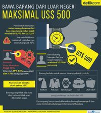 Bawa Oleh-oleh dari Luar Negeri Maksimal US$ 500 Bebas Pajak