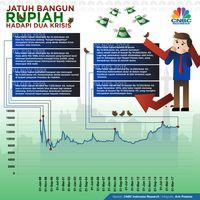 Rupiah, Krismon dan Periode Kelam Indonesia