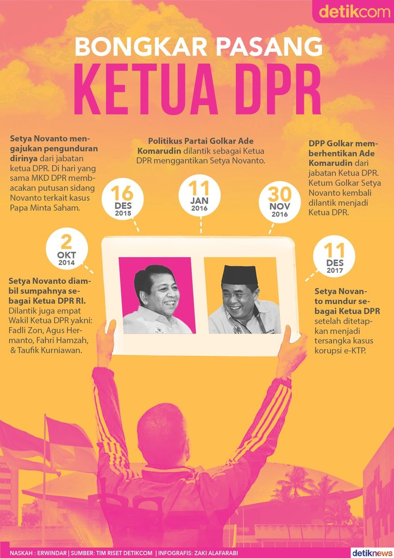 Posisi Ketua DPR: 1 Periode 3 Kali Ganti