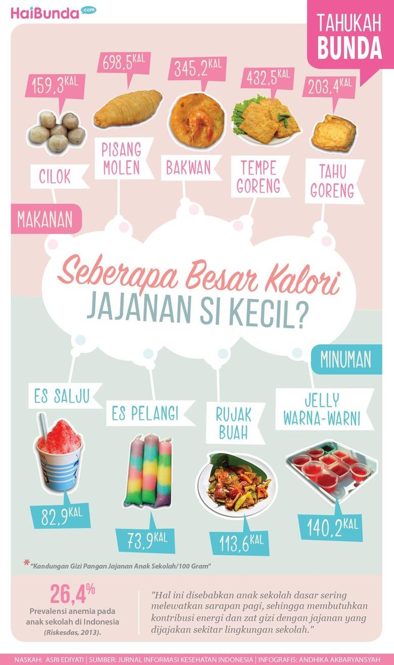 Kalori pada Jajanan Anak Sekolah/ Foto: Tim Infografis