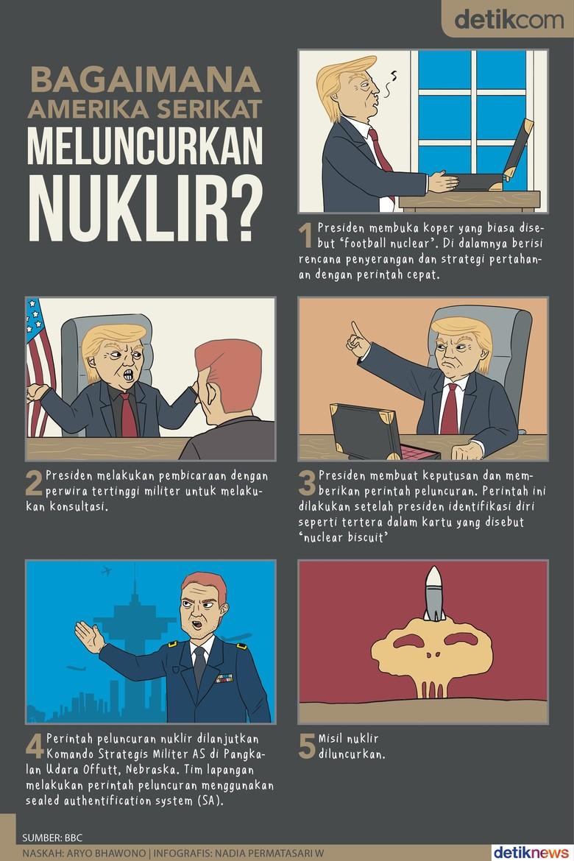 Tombol Nuklir di Meja Trump, Bisa Langsung Dipencet?