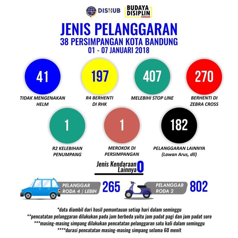 Ratusan Biker Hobi Langgar Garis Berhenti di Bandung