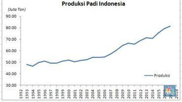 Produksi Beras Nasional (Sumber: BPS hingga tahun 2015. Data 2016 dan 2017 dari data Kementan, diolah Tim Riset CNBC)
