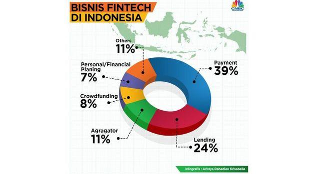 Ini Dia Empat Jenis Fintech di Indonesia