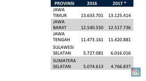Lima Besar Provinsi dengan Produksi Padi Tertinggi. Angka 2017 merupakan perkiraan hasil Rapat Koordinasi Kementerian Pertanian dan BPS (Sumber: Kementan, diolah Tim Riset CNBC)