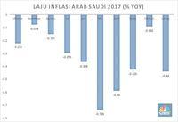 Menelusuri PPN 5% Arab Saudi dan Dampak ke Biaya Haji & Umrah