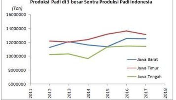 Produksi Beras di 3 besar Provinsi produsen padi (Sumber: BPS hingga tahun 2015. Data 2016 dan 2017 dari rilis data Kementan, diolah Tim Riset CNBC)