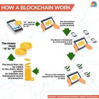 China Perketat Transaksi Bitcoin, Bagaimana Nasib Blockchain?