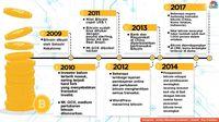 Para Miliarder yang Menolak dan Dukung Bitcoin