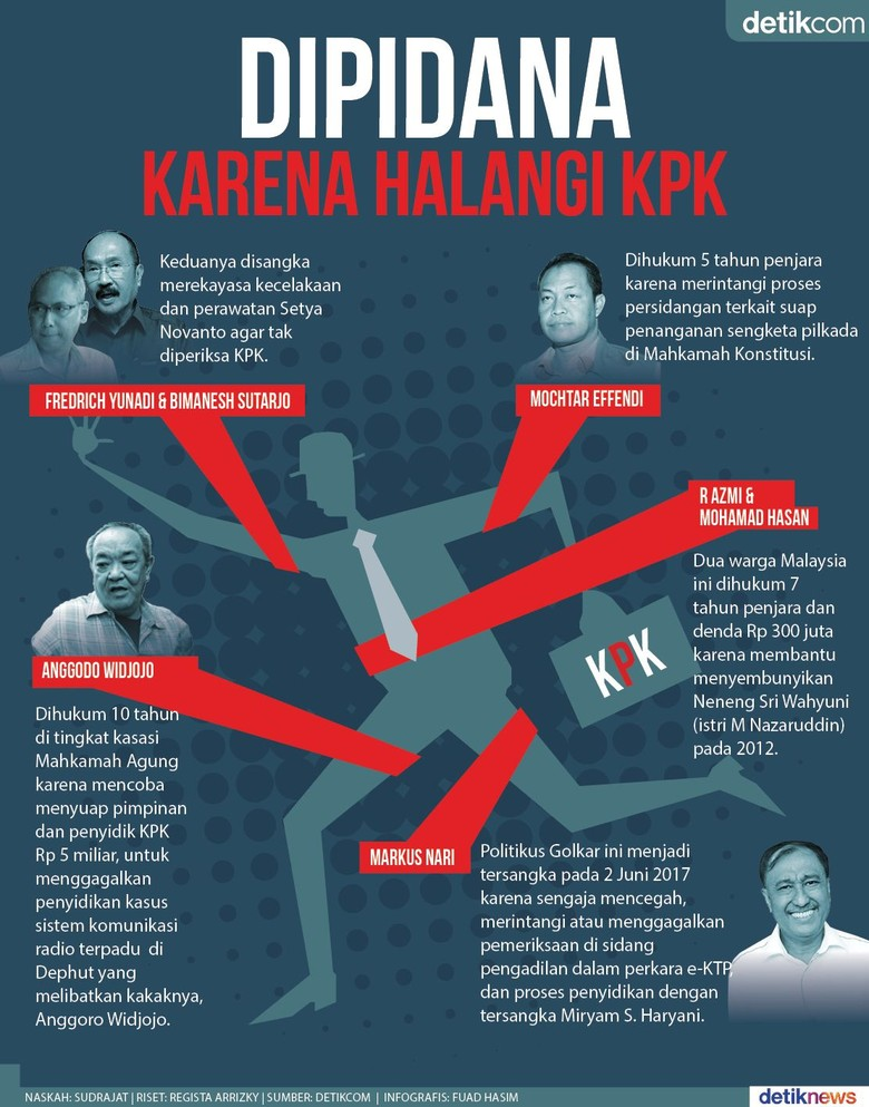 KPK Pidanakan 7 Penghalang Penyidikan KPK