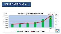 Pasar Saham Syariah Masih Tumbuh Positif Selama 2017