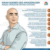 Jeff Bezos: Satu Pilihan Ini Tentukan Kesuksesan Hidup Anda!