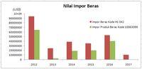 Nilai Impor Beras. Nilai 2017 baru sampai Bulan Oktober. (Sumber:  BPS, diolah Tim Riset CNBC)