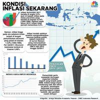 Mengukur Jejak Inflasi dari Satu Dus Mie