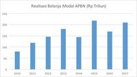 Alarm Keseimbangan Primer dan Utang Rp 4.000 T