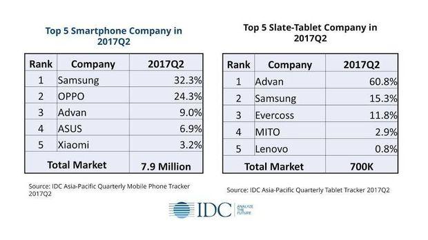 Cara Advan Pertahankan Singgasana di Pasar Tablet