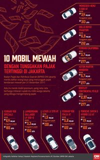 DKI: Tunggakan Pajak Kendaraan Mewah Rp48,6 M, BMW Tertinggi