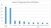 Sumber: Bank Dunia