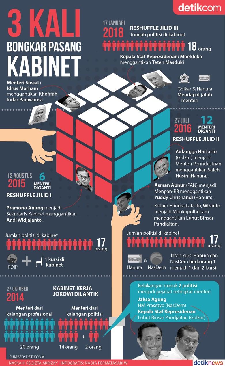 Tiga Kali Reshuffle di Masa Jokowi