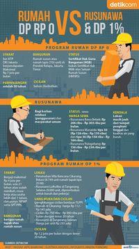 Membandingkan Program Rumah Anies, Jokowi, dan Ahok