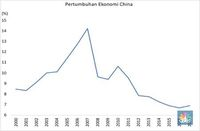 Makna Pertumbuhan PDB China Bagi Indonesia