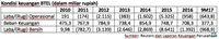 Diselimuti Kerugian, Bakrie Telecom Mencoba Bangkit