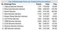 daftar broker saham terbaik indonesia