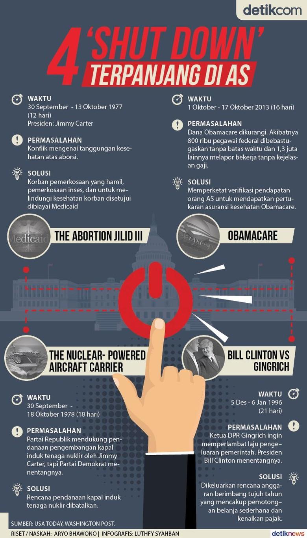 Di Era 4 Presiden Ini Layanan Pemerintahan AS Pernah Terhenti