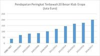 Pendapatan 20 Klub Sepakbola Eropa Capai Rp 128,77 T