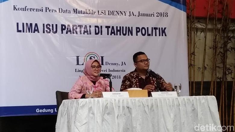 Survei LSI Denny JA: PDIP 22,2 %, Golkar 15,5 %, Gerindra 11,4 %
