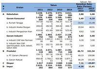 Neraca Garam Nasional 2011-2014. Sumber: KKP