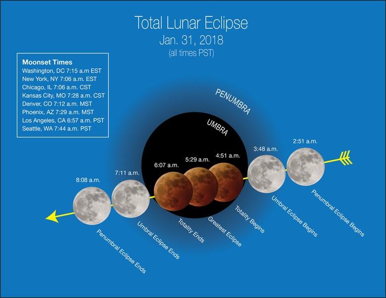 Fakta Soal Langkanya Gerhana Super Blue Blood Moon 31 Januari