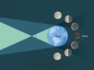 Bamsoet Minta BNPB Antisipasi Bencana Terkait Gerhana Bulan