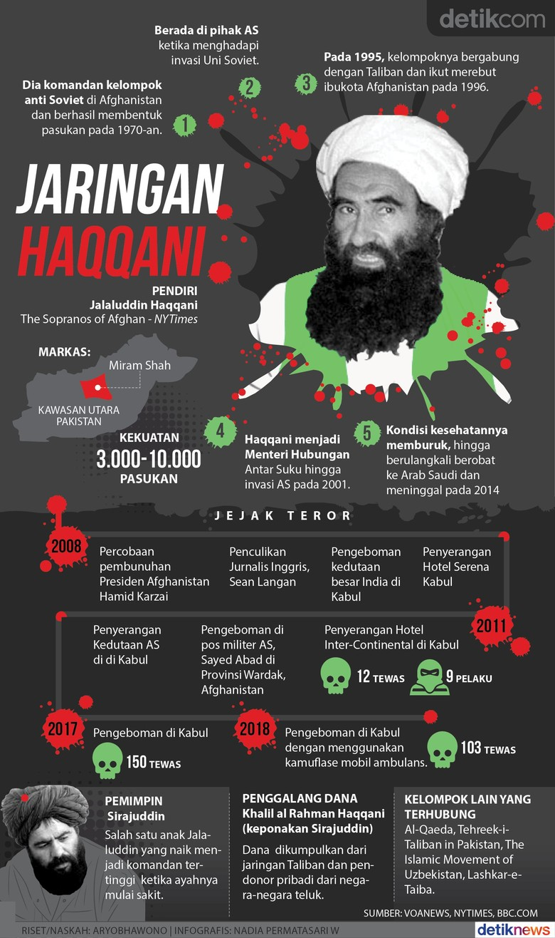 Haqqani, Mantan CIA yang Dituduh Jadi Dalang Teror Afghanistan