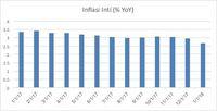 Inflasi Inti Terus Melambat, Ini Jawabannya