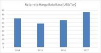 Setahun, Harga Batu Bara Naik 27,5%