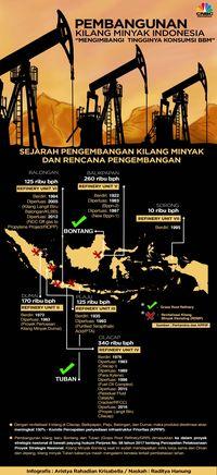 Jokowi Galau dan Sindir Pertamina Soal Pembangunan Kilang