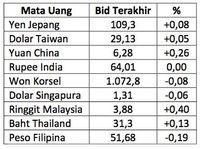 Rupiah Melemah 0,19% Lawan Dolar AS