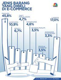 ASEAN Akui Transaksi E-Commerce Lintas Negara, Ini Detilnya