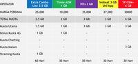 Membandingkan Kartu Perdana Dan Benefit Paket Data 4g All Oprator