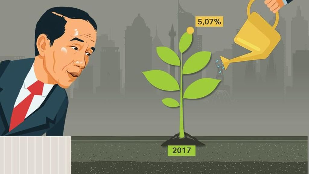 Tim Prabowo Anggap Jokowi Gagal Kejar Pertumbuhan Ekonomi 7%, Datanya?