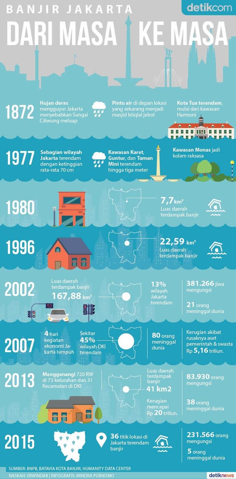 Jakarta dalam Sejarah Banjir