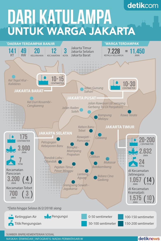 Jakarta dan Banjir Kiriman dari Katulampa