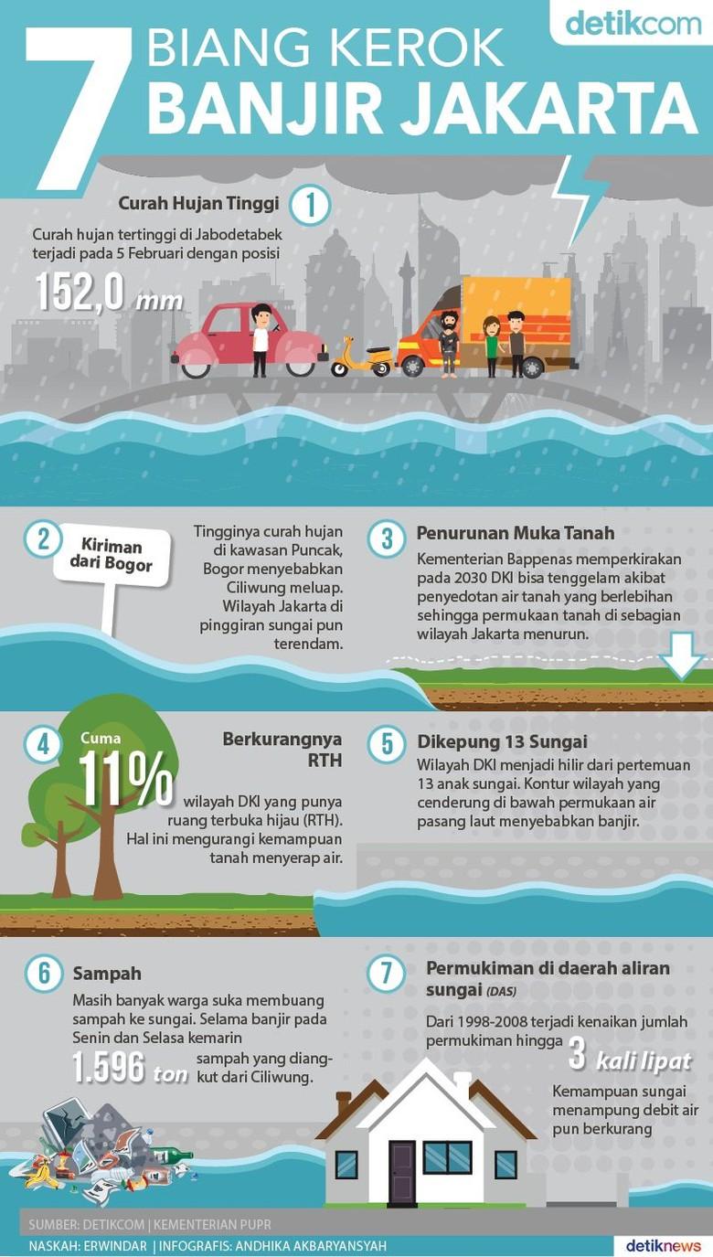 Ini Tujuh Faktor Pemicu Banjir di DKI