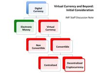 Virtual currency atau cryptocurrency bi ccuart Image collections