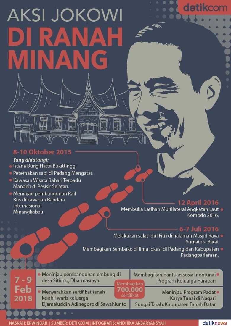 Blusukan Jokowi di Tanah Minang