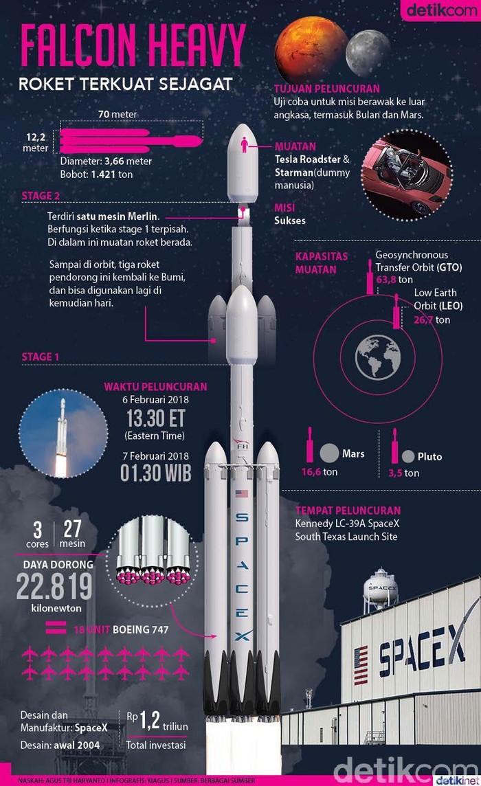 Foto: Infografis detikINET