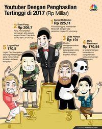 YouTuber berpenghasilan tertinggi di dunia