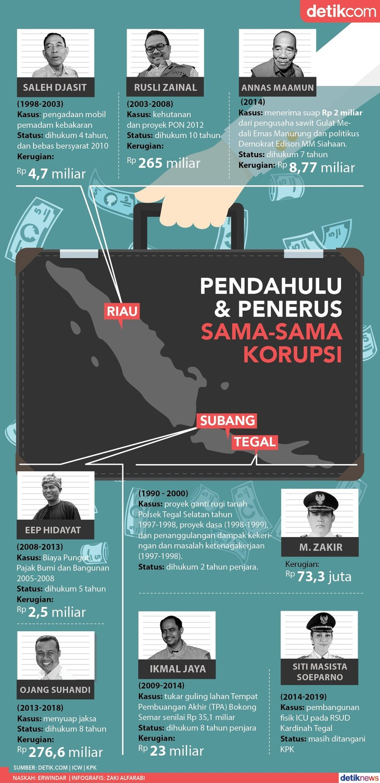 Estafet Korupsi Kepala Daerah